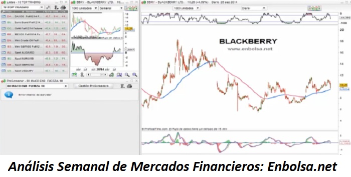 Analsis Semanal de Mercado:Linkedin y Blackberry