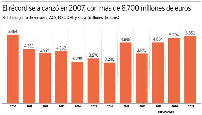 art3-El-beneficio-de-las-constructoras-españolas-será-el-mayor-de-la-década